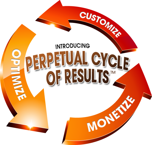 Perpetual Cycle of Results